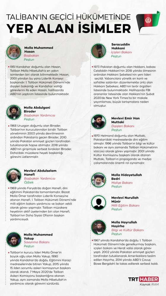 Grafik: TRT Haber/Nursel Cobuloğlu