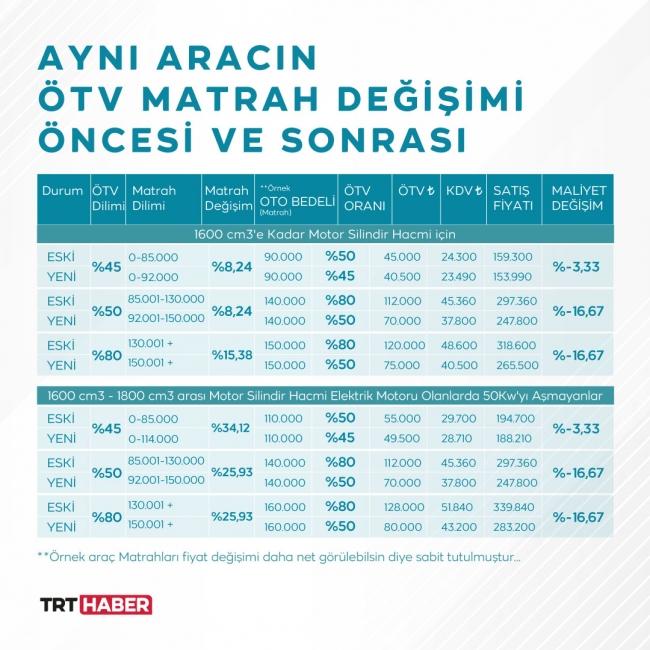 Marah sonrası fiyatlardaki değişim. Kaynak: EBS Danışmanlık - Grafik: Bedra Nur Aygün / TRT Haber