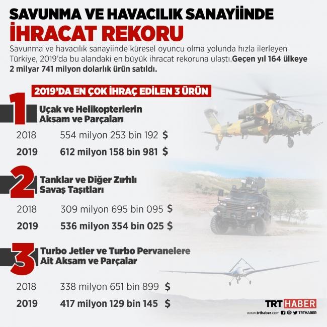 2019'da en çok ihraç edilen 3 savunma ve havacılık sanayii ürünü. Grafik: Bedra Nur Kaymak.