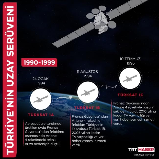 Türkiye'nin uzay serüveni