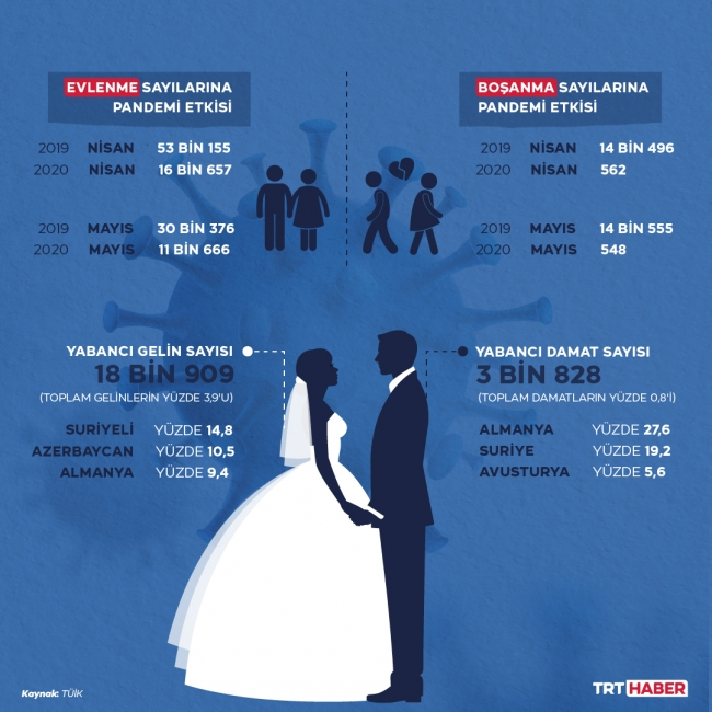 Pandemide evlenmeler de boşanmalar da azaldı