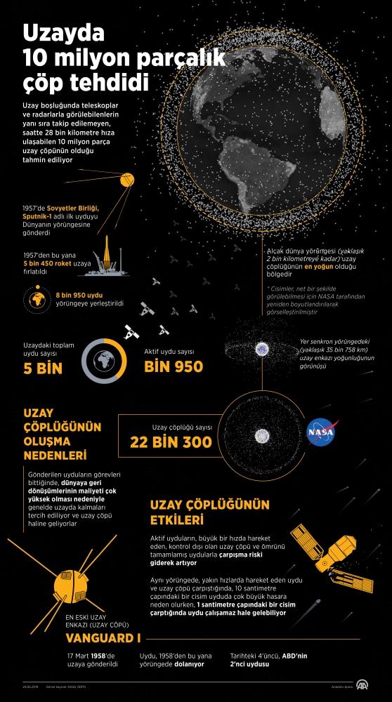 Milyonlarca Uzay Copu Uydular Icin Risk Olusturuyor