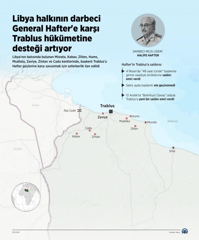 İnfografik: Libya halkının Trablus hükümetine desteği artıyor. [Kaynak: AA]