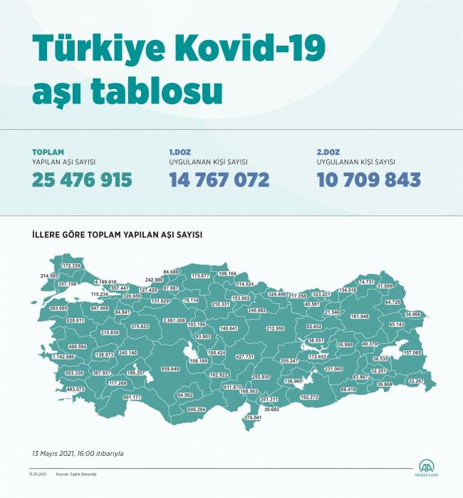 Türkiye en çok aşı yapılan 8. ülke