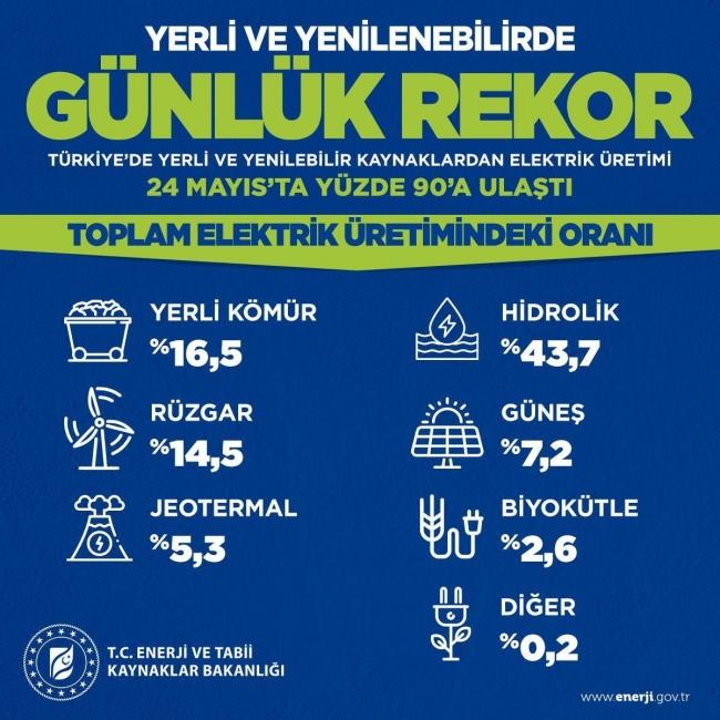 Grafik: Enerji ve Tabii Kaynaklar Bakanlığı