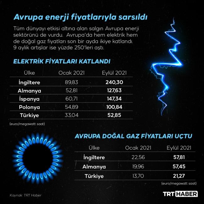 Avrupa'da hem elektrik hem de doğal gaz fiyatları yükselişte. Grafik: TRT Haber /M. Furkan Terzi