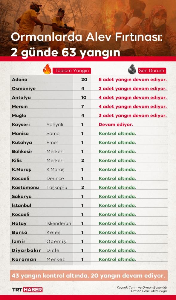 6 ilde 20 noktada yangınlar sürüyor