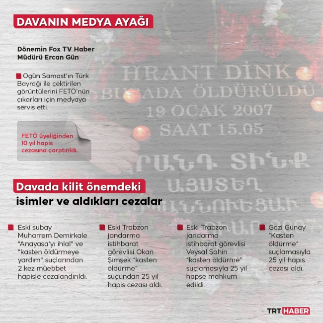 Grafik: TRT Haber I Hafize Yurt