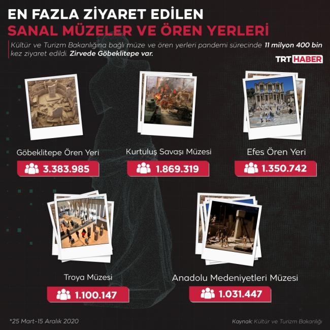Grafik: Nursel Cobuloğlu /TRT Haber