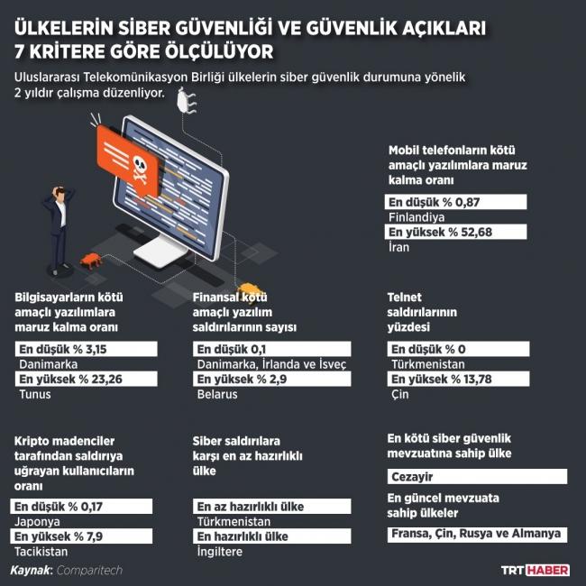 Grafik: Şeyma Özkaynak TRT Haber