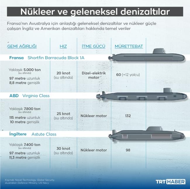 Suların amiral gemisi: Nükleer enerjili denizaltılar