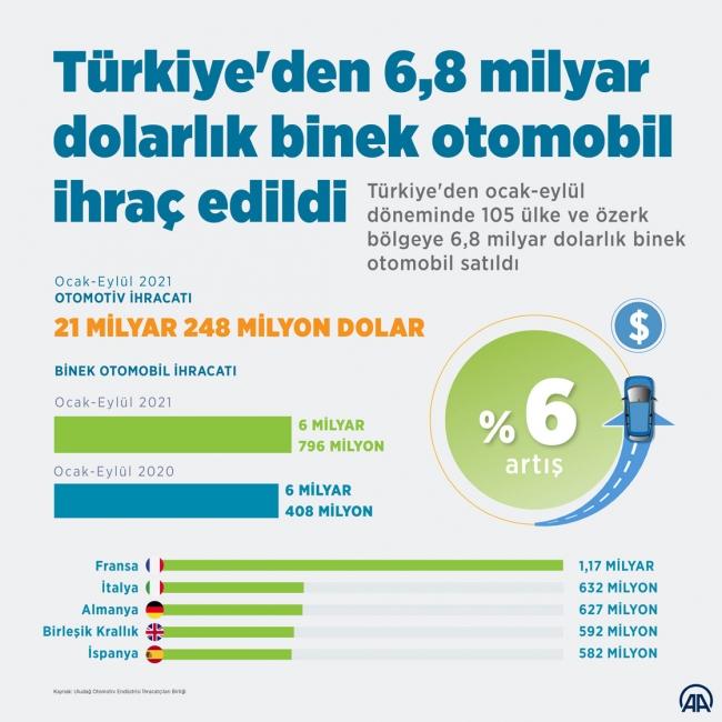 Türkiye'den 105 ülkeye binek otomobil ihraç edildi