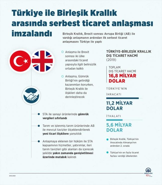 Türkiye ile İngiltere arasında tarihi anlaşma