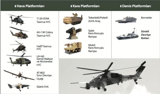CİRİT füzesinin kullanıldığı farklı platformlar.