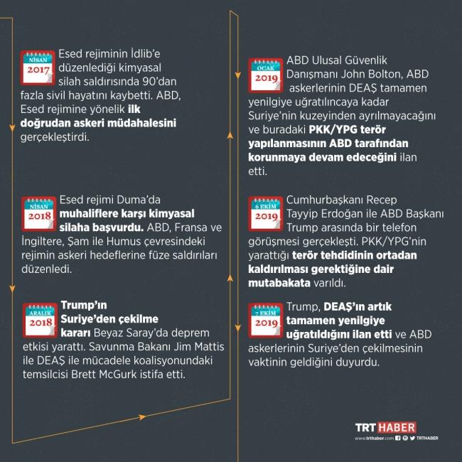 Kırmızı çizgileri silinmeye başlayan ABD'nin Suriye'deki politika takvimi