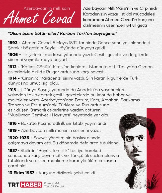 Grafik TRT Haber