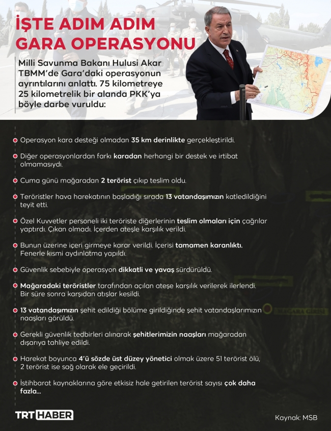 Grafik: TRT Haber - Bedra Nur Aygün