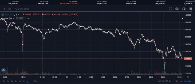 Kripto paralar değer kaybediyor