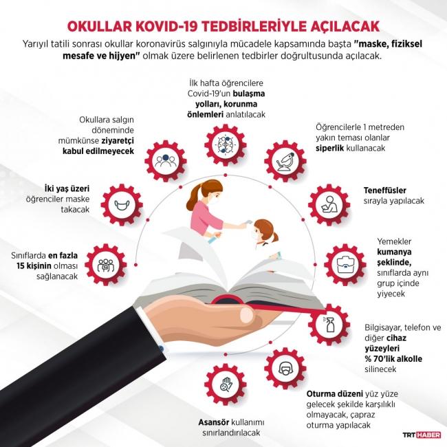 Grafik: Şeyma Özkaynak / TRT Haber