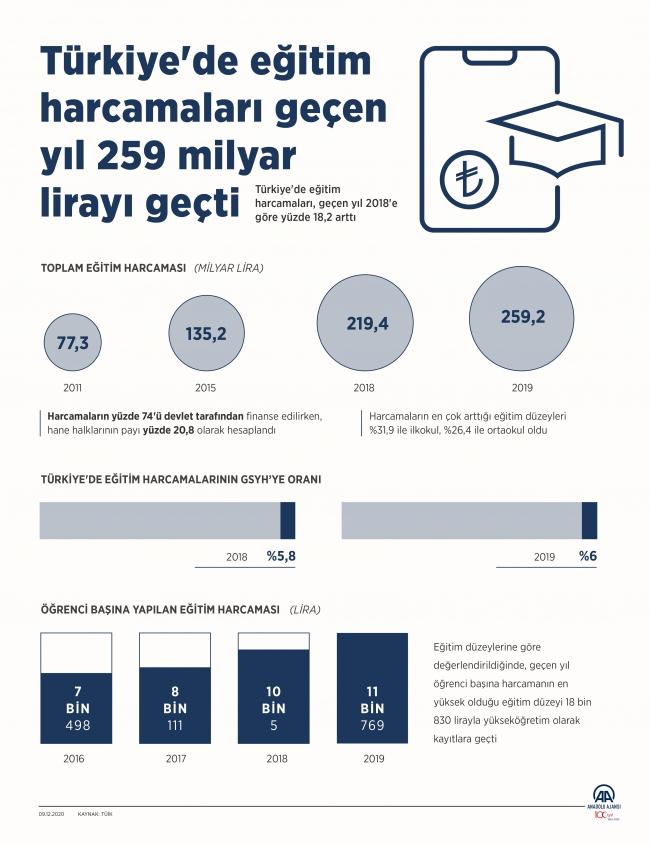 2019'da eğitim harcamaları 259 milyar lirayı aştı