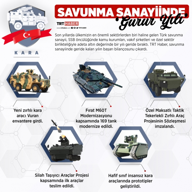Savunma Sanayii'nde 2019 yılındaki bazı 'kara' gelişmeleri. [İnfo grafik: Hafize Yurt]