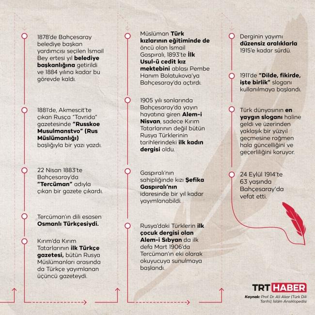 Grafik: TRT Haber/ Hafize Yurt