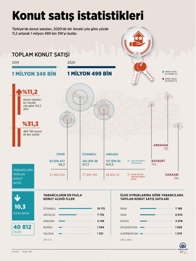 2020 yılında 1,5 milyona yakın konut satışı gerçekleşti
