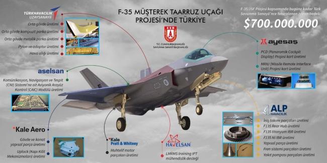 F-35 projesinde Türk özel firmaları da çok sayıda parçanın üretiminde kritik roller oynuyor.