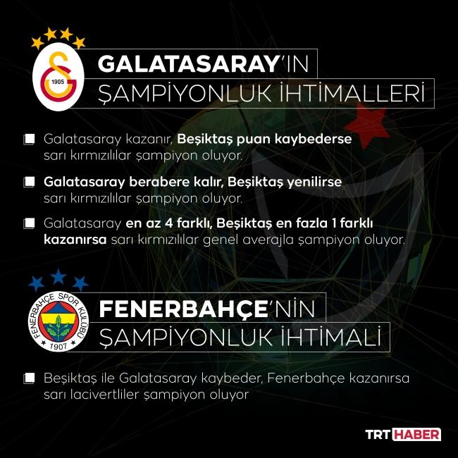 Süper Lig şampiyonu bugün belli olacak