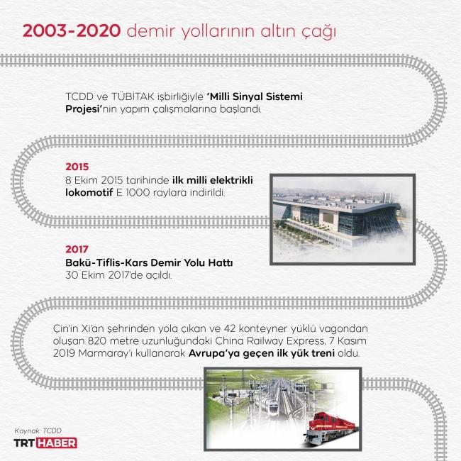 Anadolu, uluslararası tren ulaşım ağının da önemli bir parçası haline geldi. Grafik: M. Furkan Terzi - TRT Haber