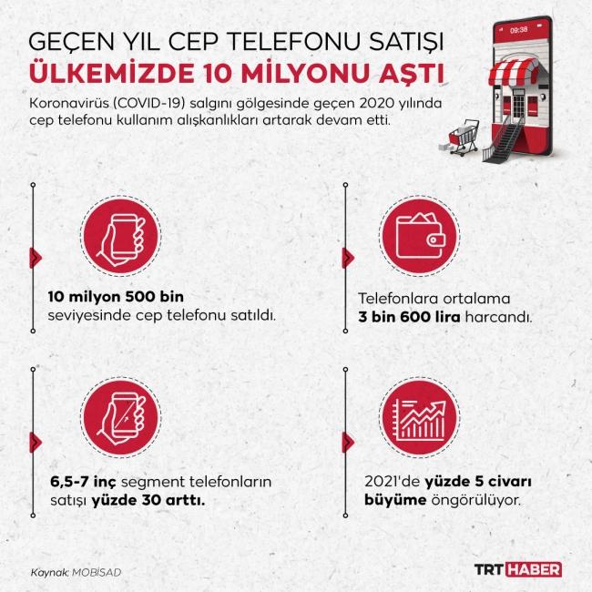 Grafik: TRT Haber | Nursel Cobuloğlu