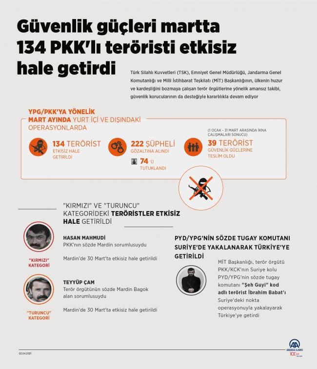Terör örgütüne mart darbesi: 134 terörist etkisiz hale getirildi