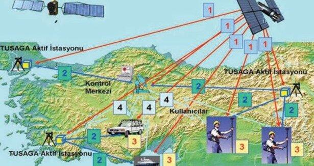 Türkiye, TUSAGA ile farklı uydulardan aldığı konumları kendi iç istasyonlarında gelen bilgilerle birleştiriyor.