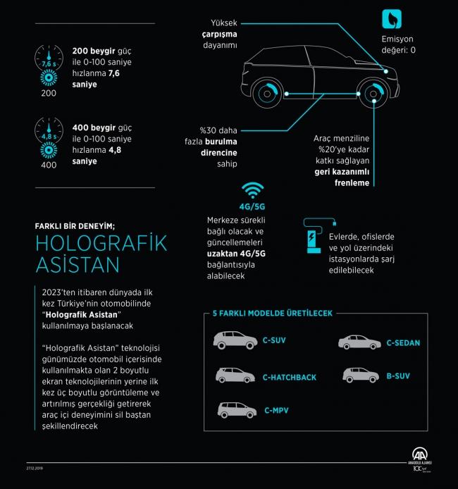 Yerli Elektrikli Otomobilin Teknik Özellikleri