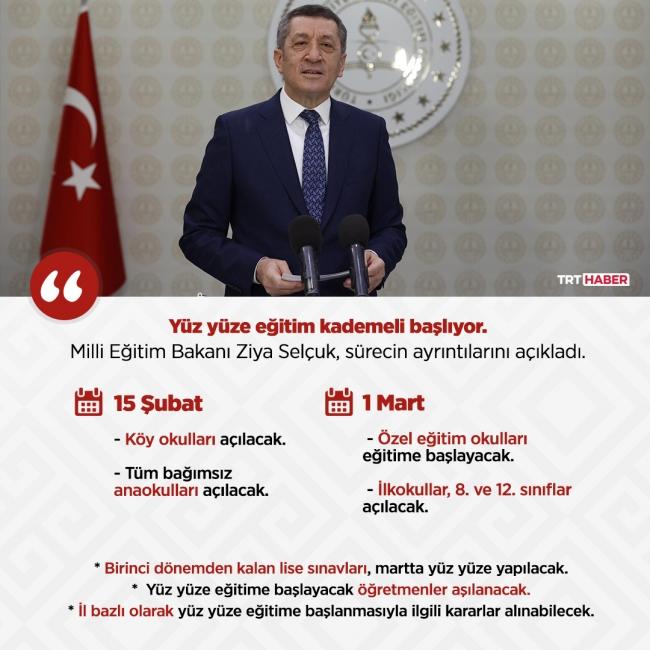 Grafik: TRT Haber/Şeyma Özkaynak